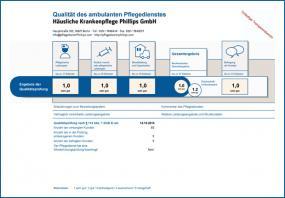 Qualitätsprüfung-Bericht